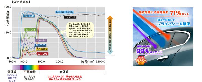 分光透過率 赤外線71%カット 紫外線99%カット